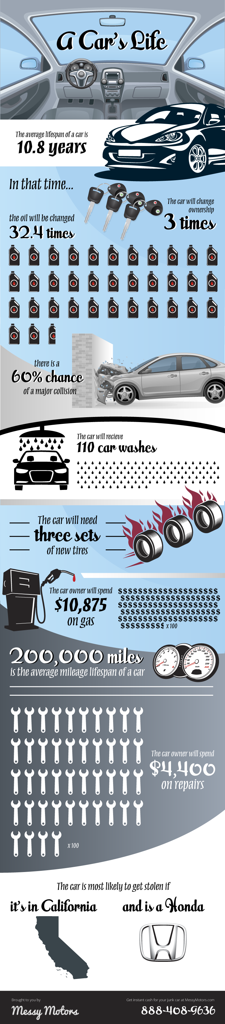 A Car's Life - Infographic
